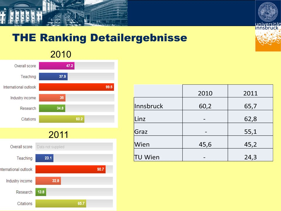 THE Ranking Detailergebnisse