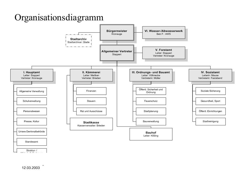Bearbeitung unterschiedlicher Informationsrepräsentationen - ppt ...
