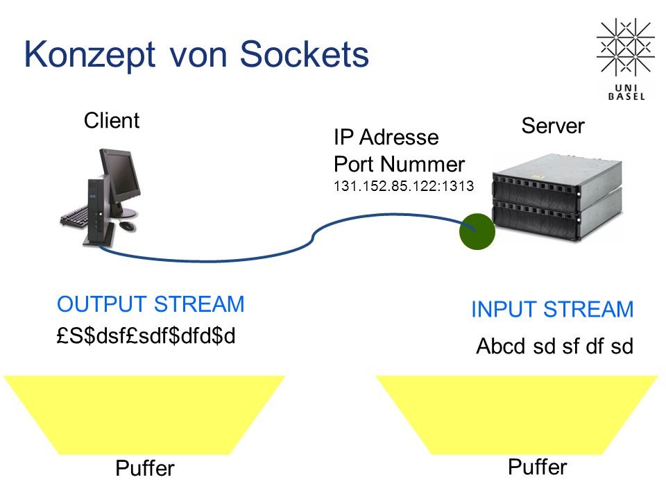 Konzept von Sockets Client Server IP Adresse Port Nummer OUTPUT STREAM