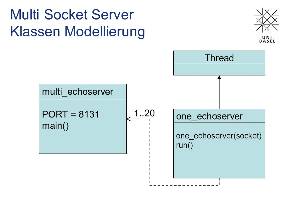 Multi Socket Server Klassen Modellierung