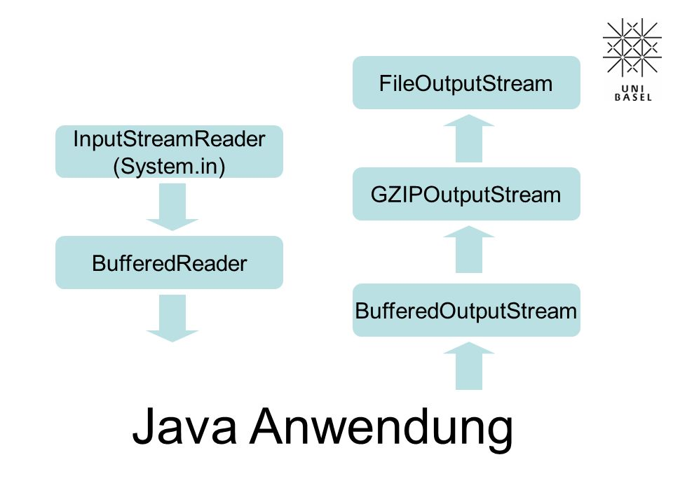 Java Anwendung FileOutputStream InputStreamReader (System.in)
