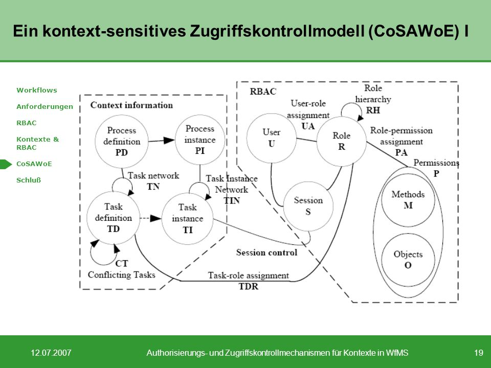 Ein kontext-sensitives Zugriffskontrollmodell (CoSAWoE) I