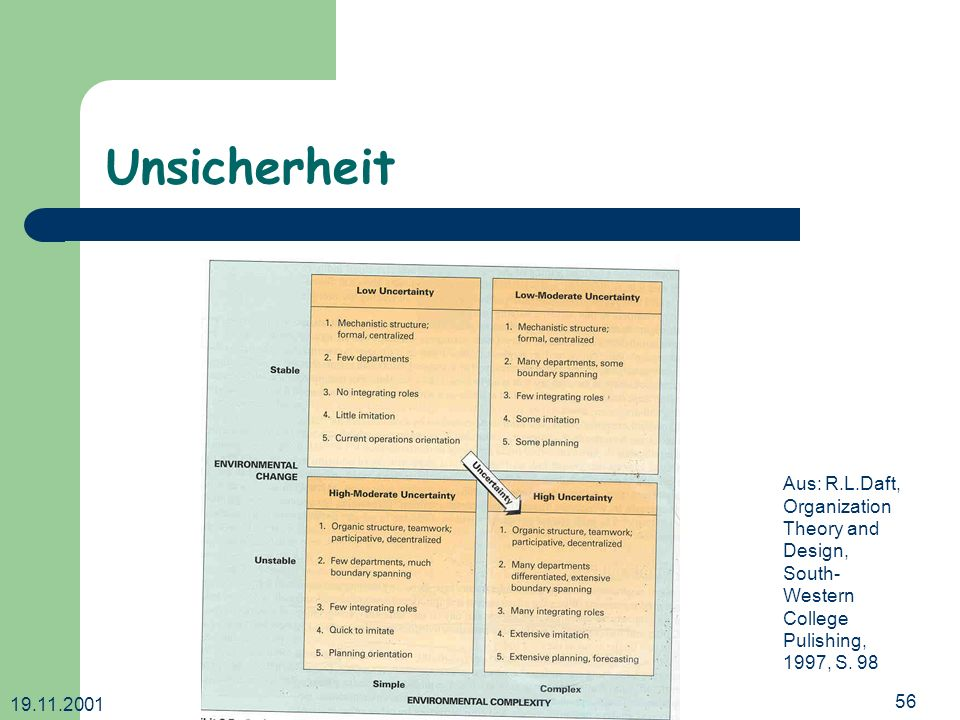 Unsicherheit Aus: R.L.Daft, Organization Theory and Design,