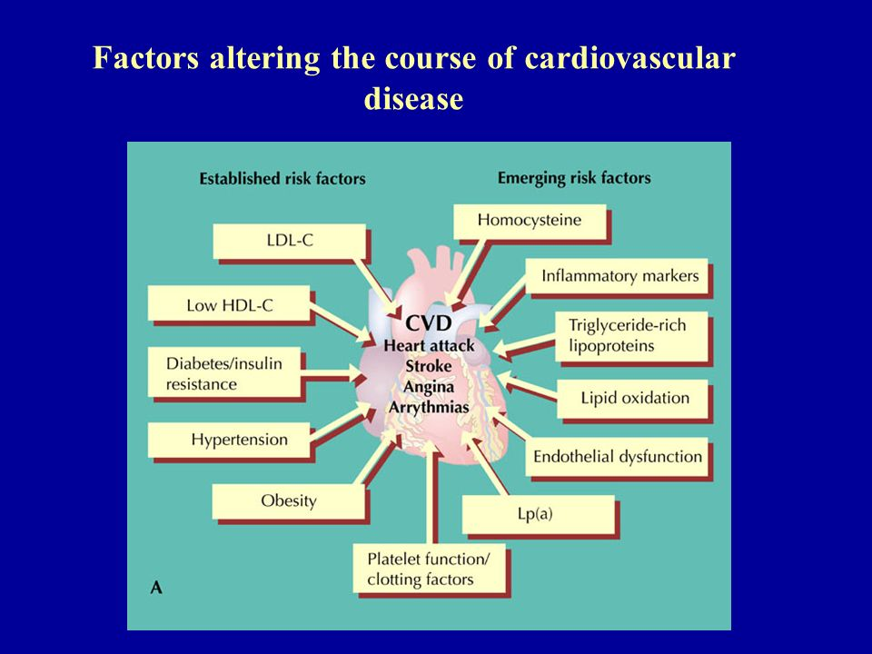 Factors altering the course of cardiovascular disease