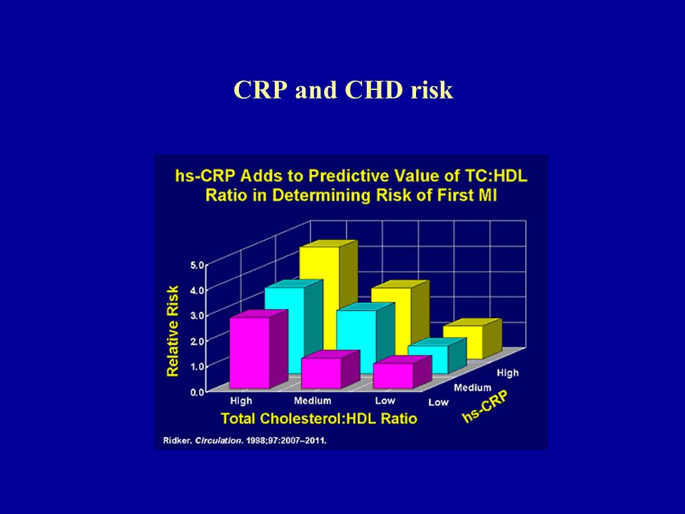 CRP and CHD risk