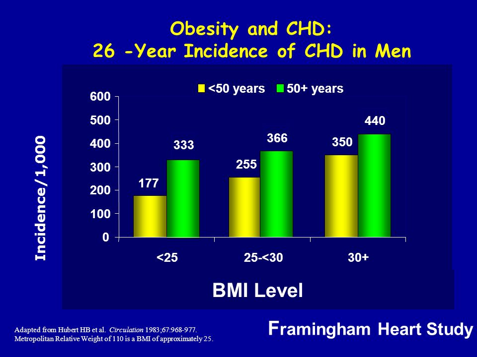 26 -Year Incidence of CHD in Men