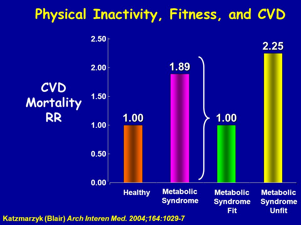 Physical Inactivity, Fitness, and CVD