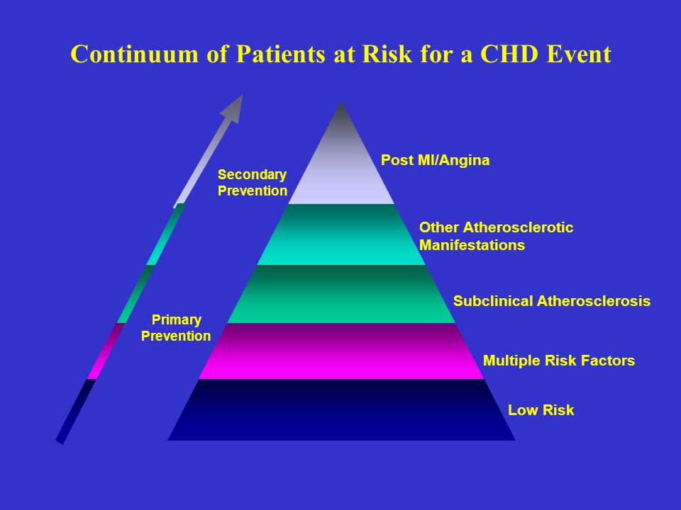 Continuum of Patients at Risk for a CHD Event