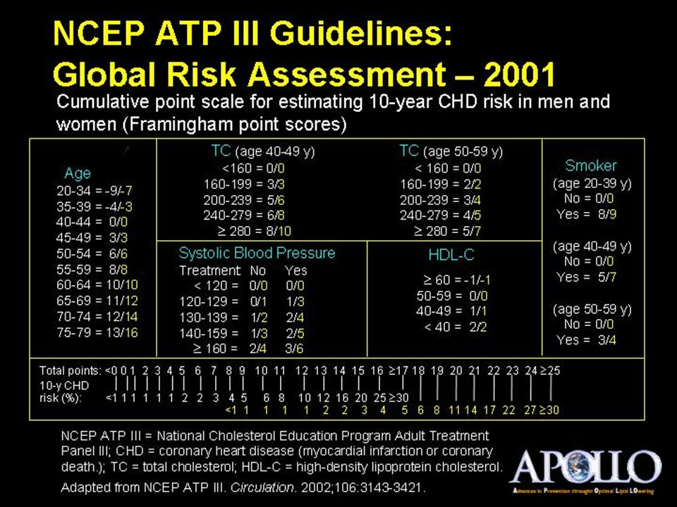 NCEP ATP III Guidelines:Global Risk Assessment – 2001