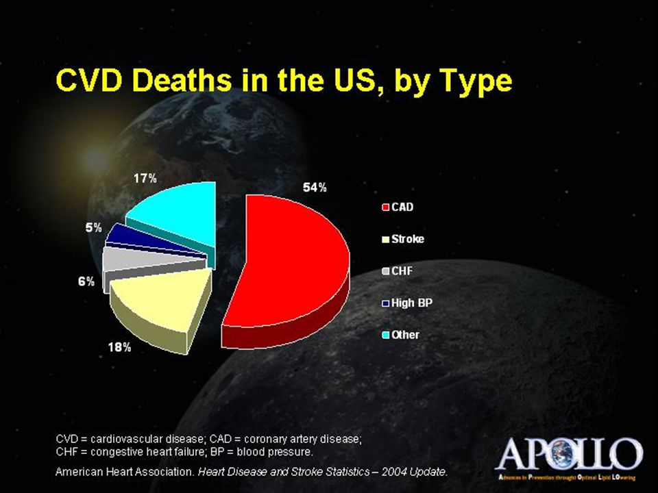 CVD Deaths in the US, by Type