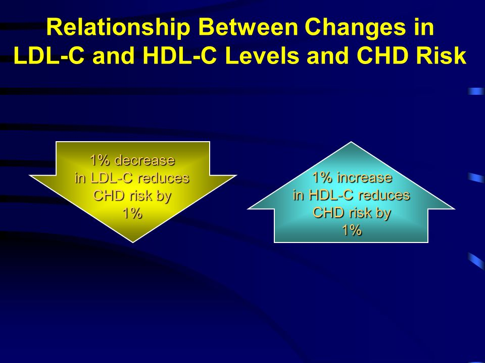 Relationship Between Changes in LDL-C and HDL-C Levels and CHD Risk