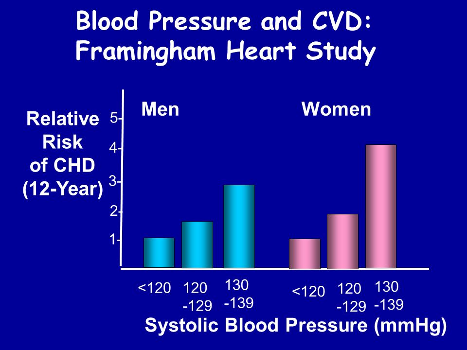 Blood Pressure and CVD: Framingham Heart Study