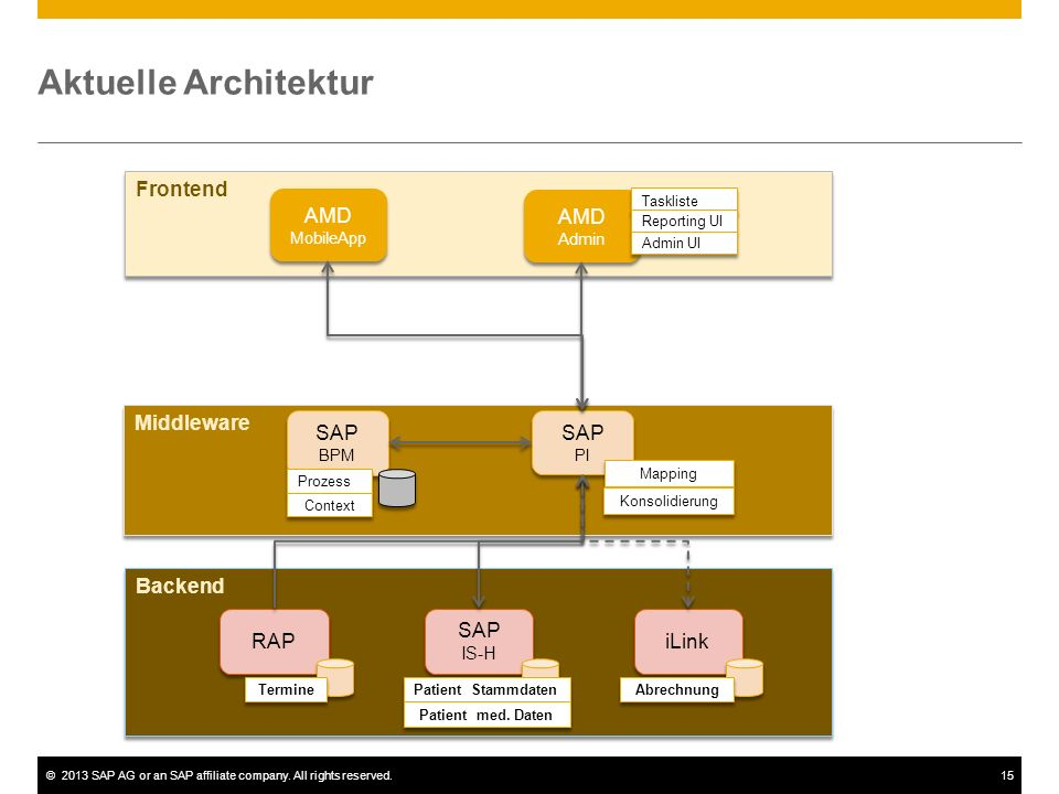 Aktuelle Architektur Frontend AMD AMD Middleware SAP SAP Backend RAP