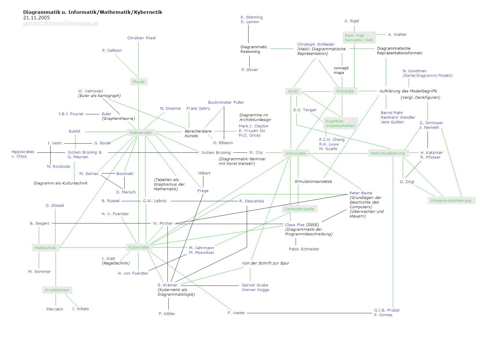 Gitterstrukturen Vermessungsgitter Raumgitter Raumspuren ...