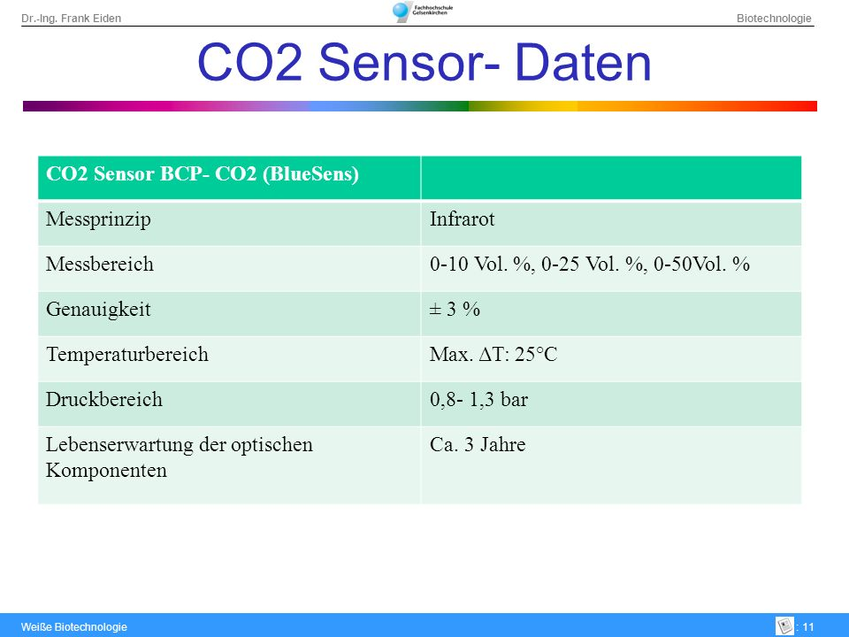 CO2 Sensor- Daten CO2 Sensor BCP- CO2 (BlueSens) Messprinzip Infrarot