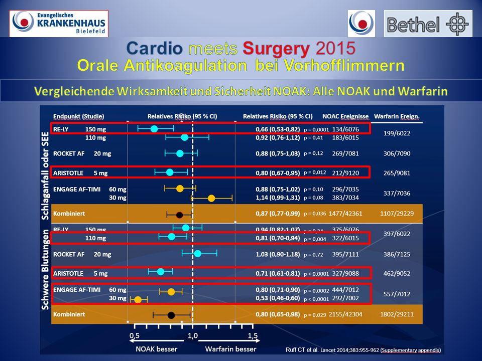 Cardio meets Surgery 2015 Orale Antikoagulation bei Vorhofflimmern