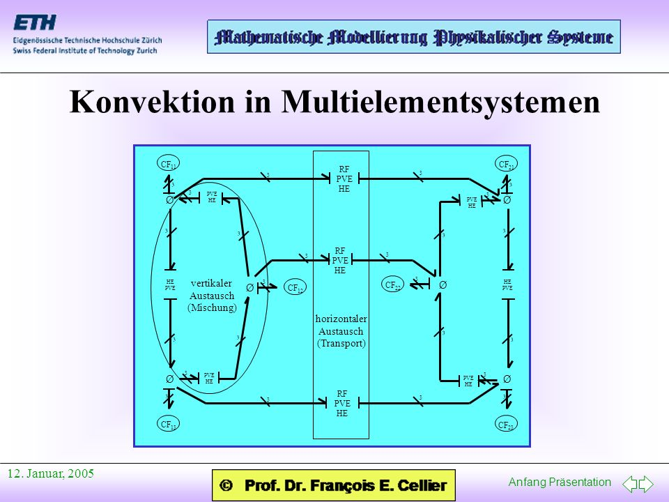 Konvektion in Multielementsystemen