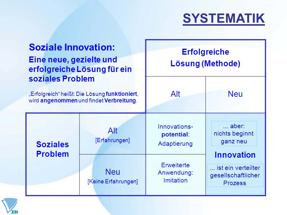 SYSTEMATIK Soziale Innovation: