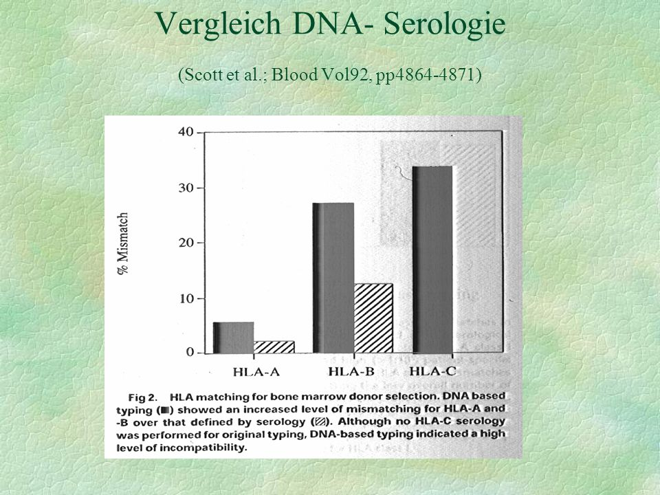 Vergleich DNA- Serologie (Scott et al.; Blood Vol92, pp4864-4871)