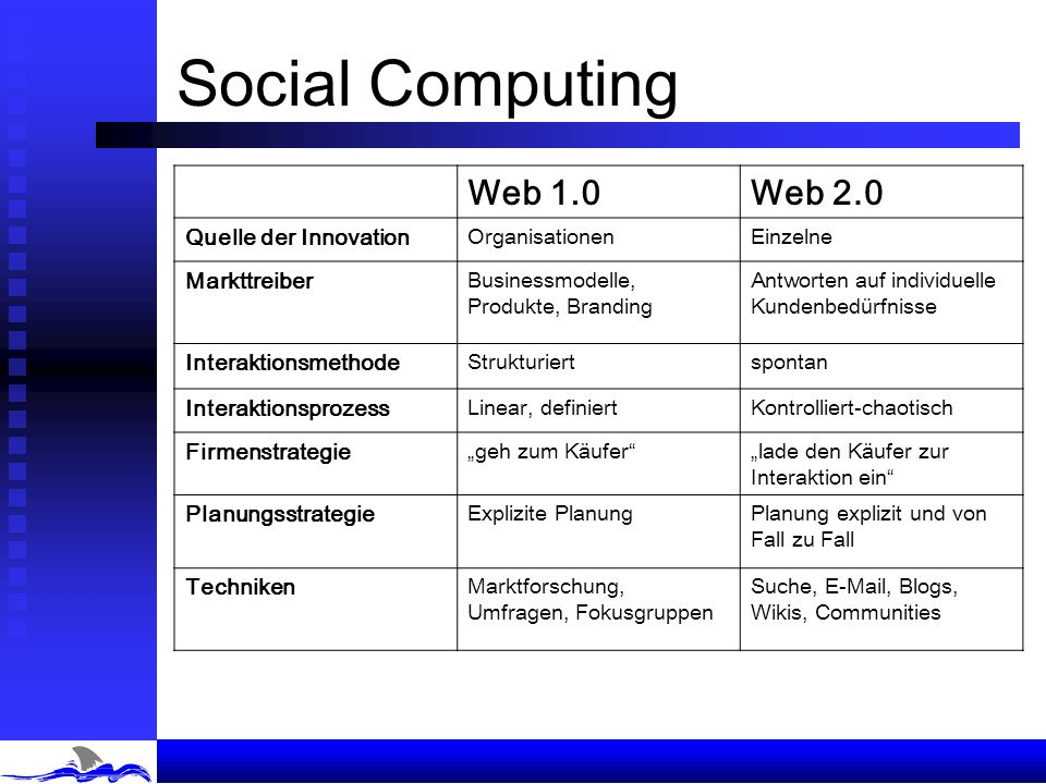 Social Computing Web 1.0 Web 2.0 Quelle der Innovation Markttreiber