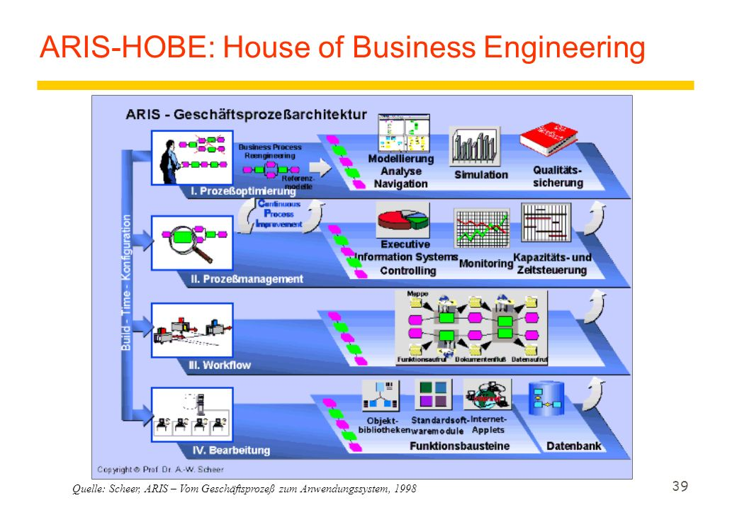 ARIS-HOBE: House of Business Engineering