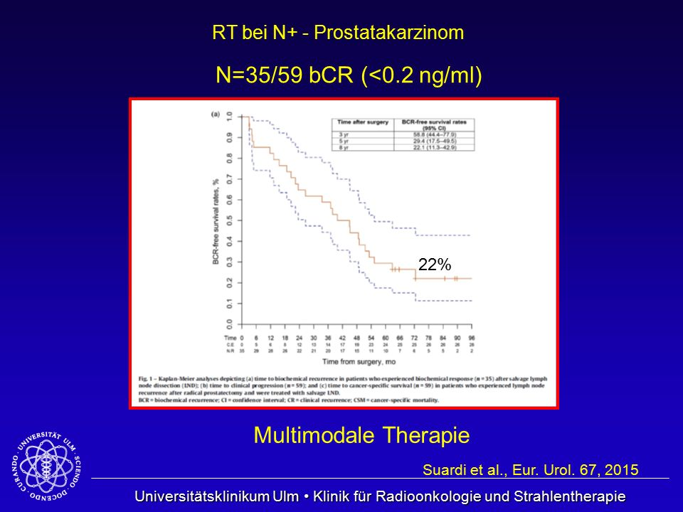 N=35/59 bCR (<0.2 ng/ml) Multimodale Therapie 22%