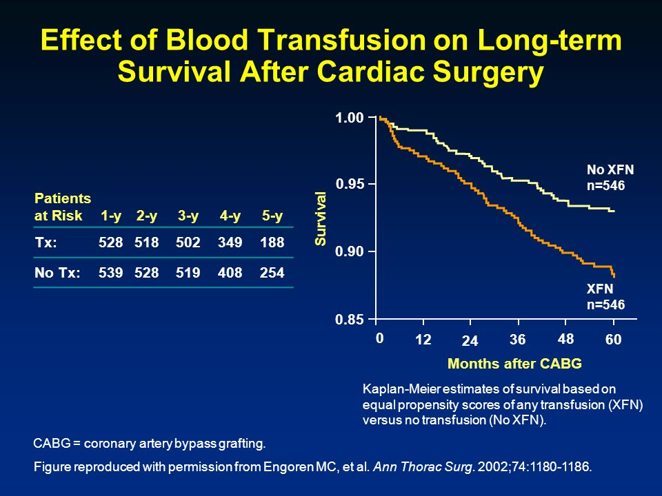 Effect of Blood Transfusion on Long-term Survival After Cardiac Surgery