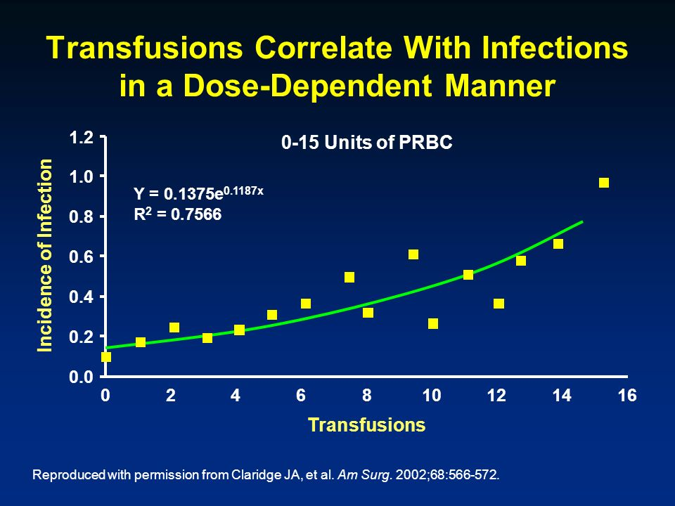 Transfusions Correlate With Infections in a Dose-Dependent Manner