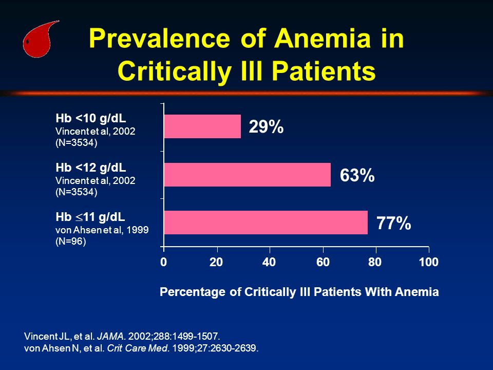 Prevalence of Anemia in Critically Ill Patients