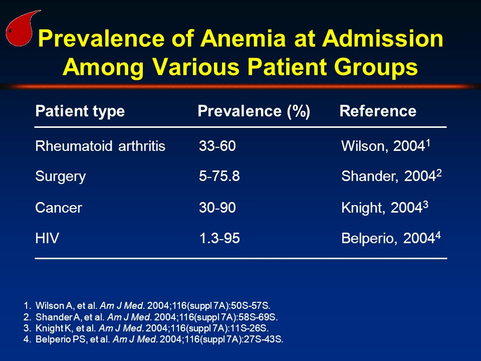 Prevalence of Anemia at Admission Among Various Patient Groups