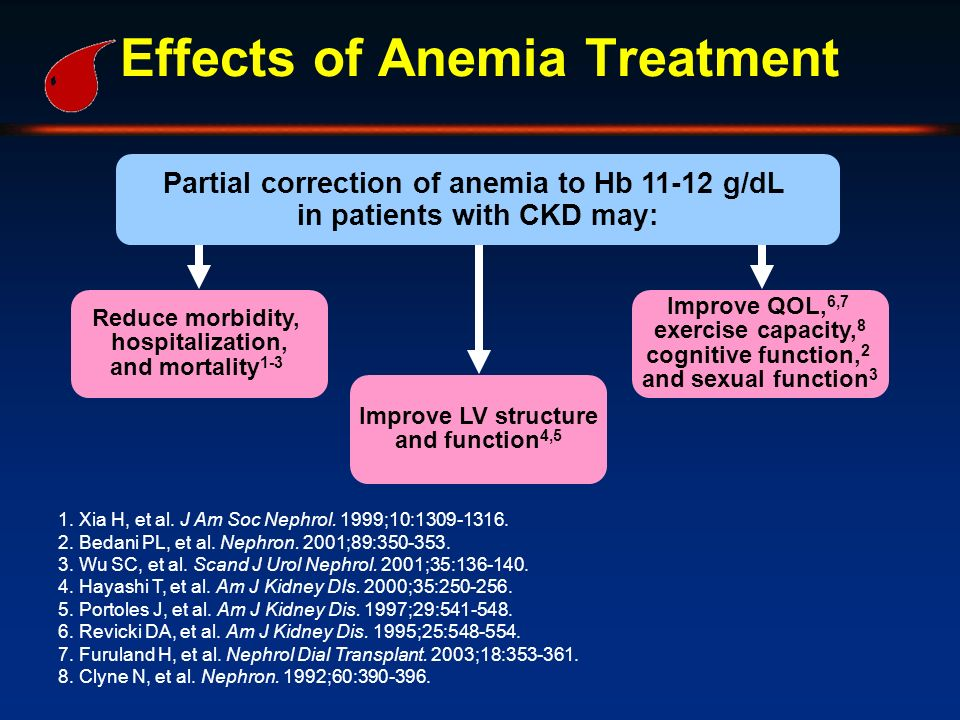 Effects of Anemia Treatment