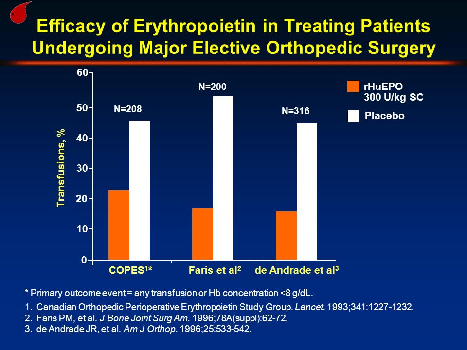 Efficacy of Erythropoietin in Treating Patients Undergoing Major Elective Orthopedic Surgery