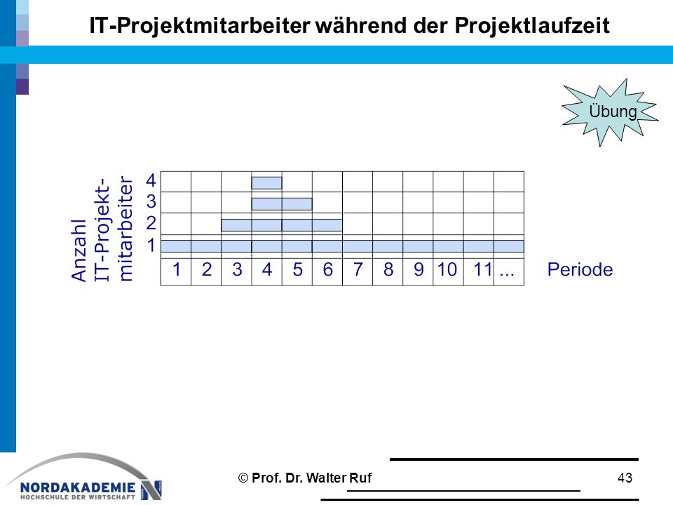 Projektmanagement 4. Abwicklung von IT-Projekten - ppt video online ...