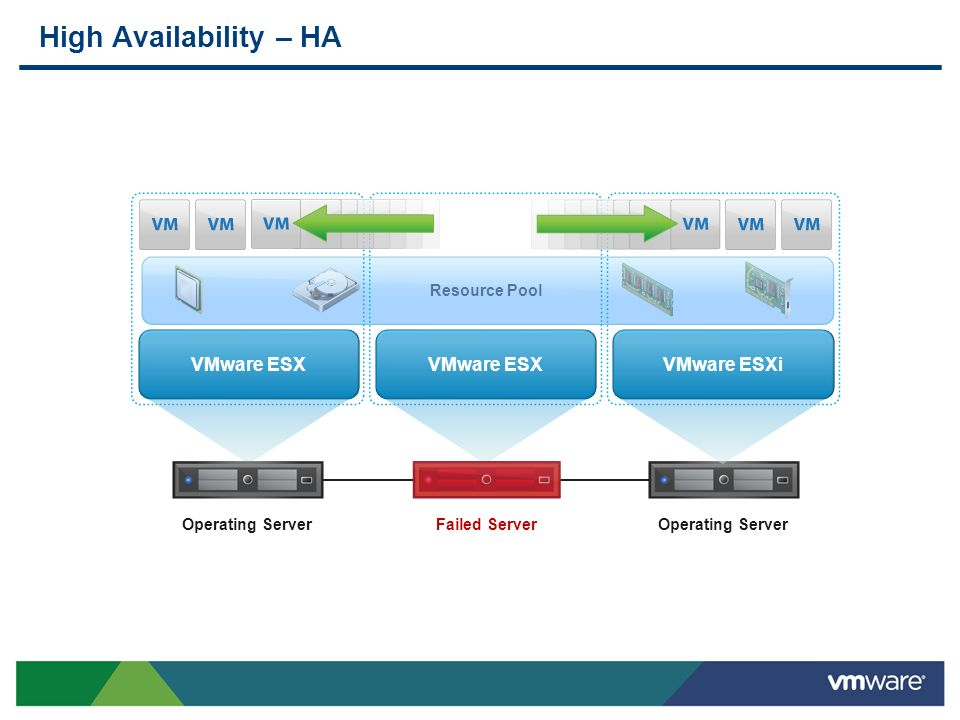 High Availability – HA VMware ESX VMware ESX VMware ESXi Resource Pool