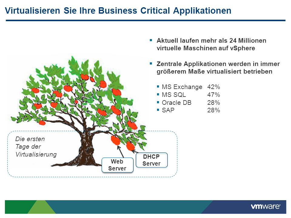 Virtualisieren Sie Ihre Business Critical Applikationen