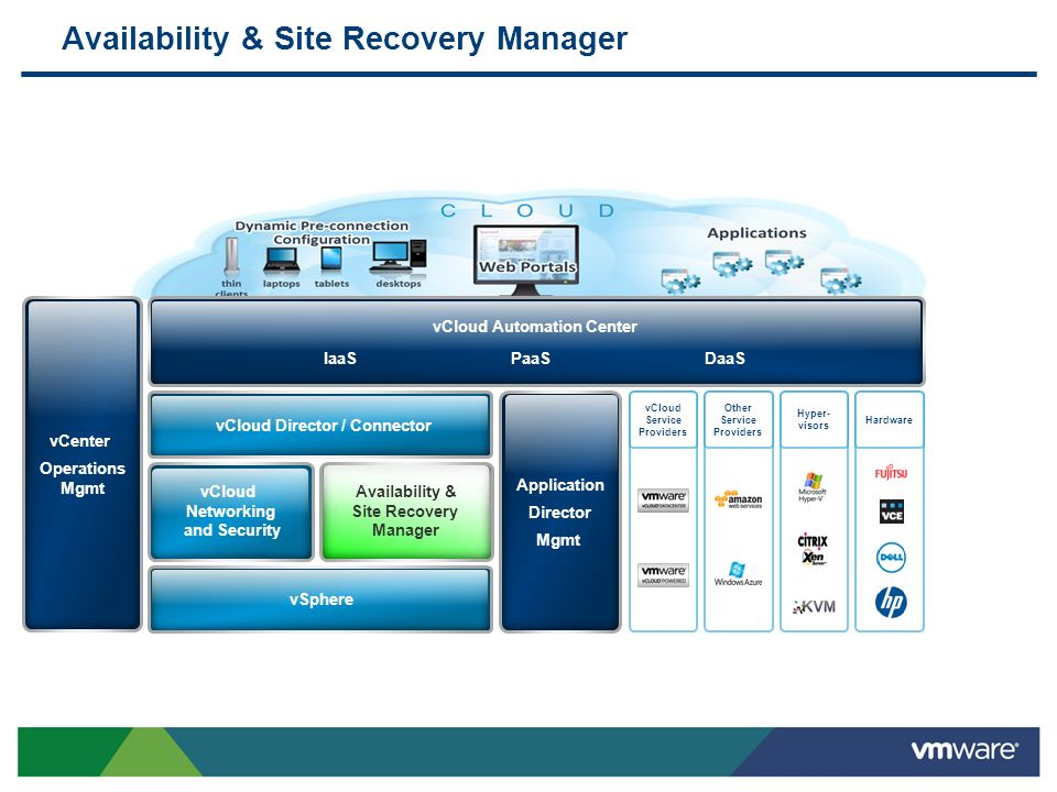 Availability & Site Recovery Manager