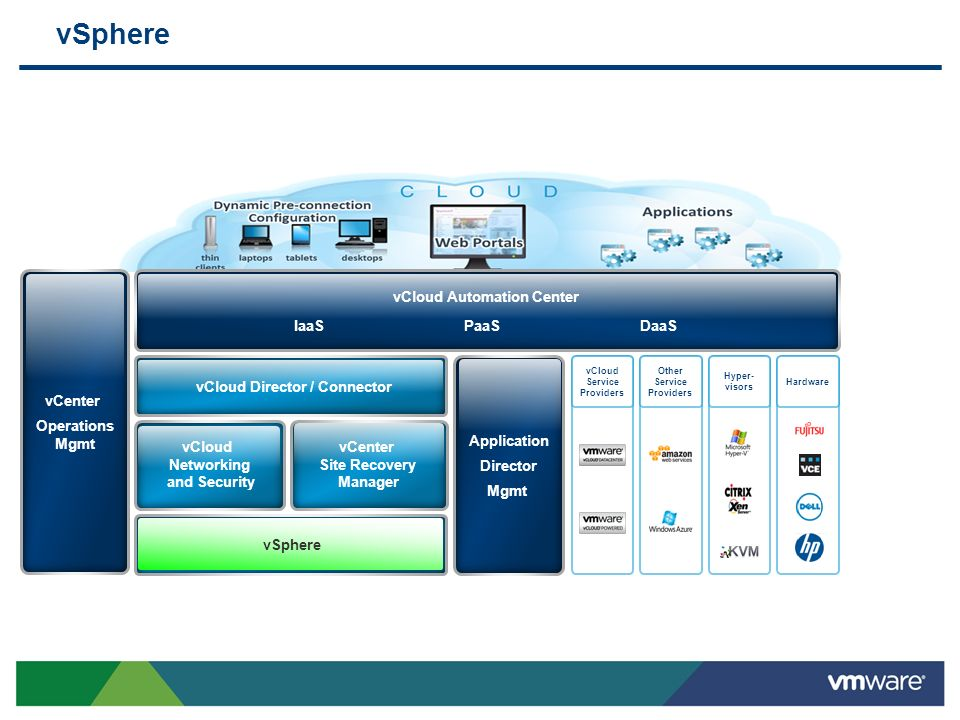 vSphere vCenter Operations Mgmt vCloud Automation Center Application