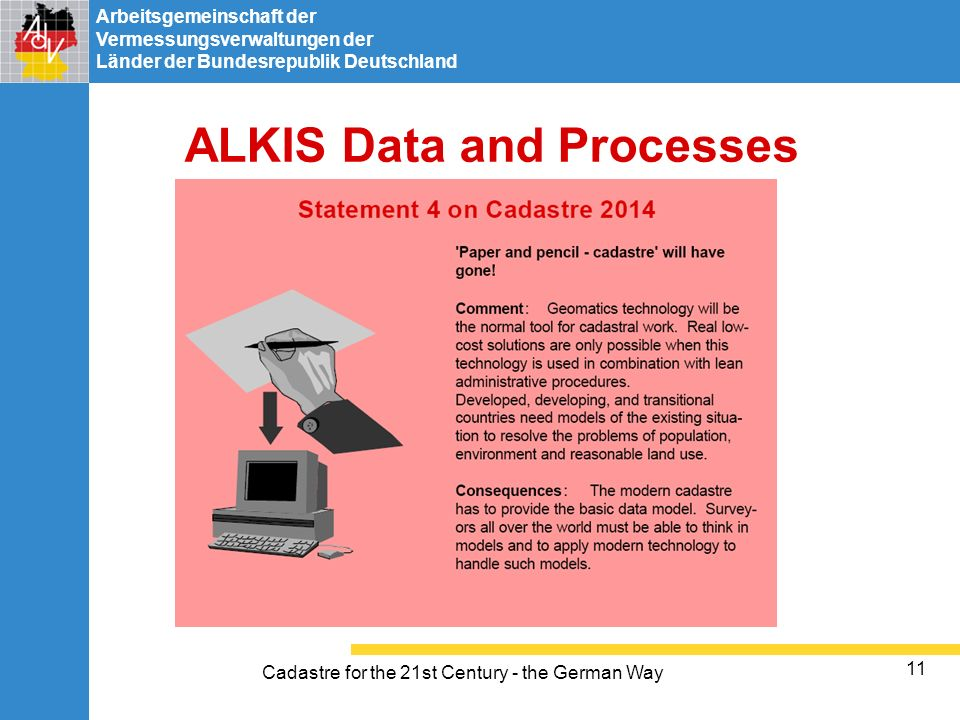 ALKIS Data and Processes