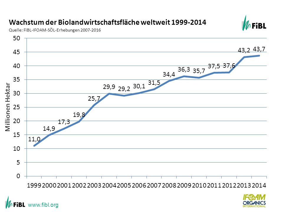 Growth of the organic agricultural land 1999-2012