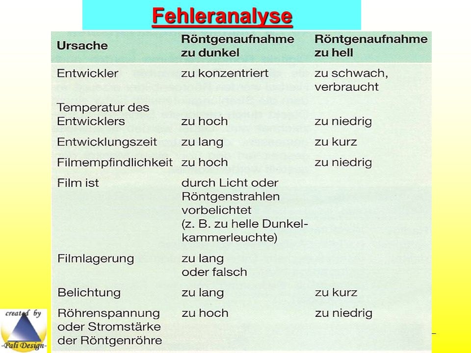 Fehleranalyse All Copyrights by P.-A. Oster ®