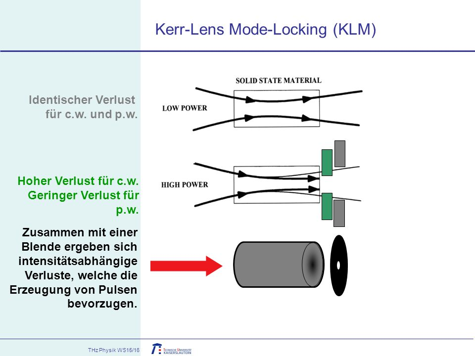 Kerr-Lens Mode-Locking (KLM)