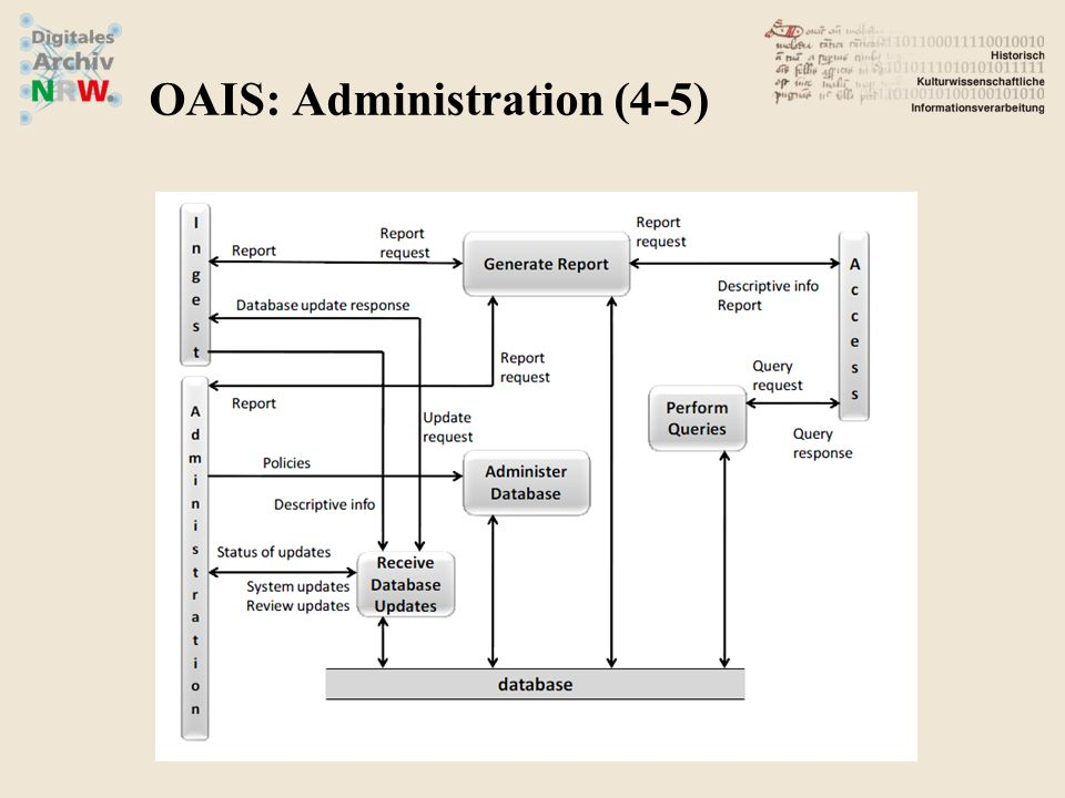 OAIS: Administration (4-5)