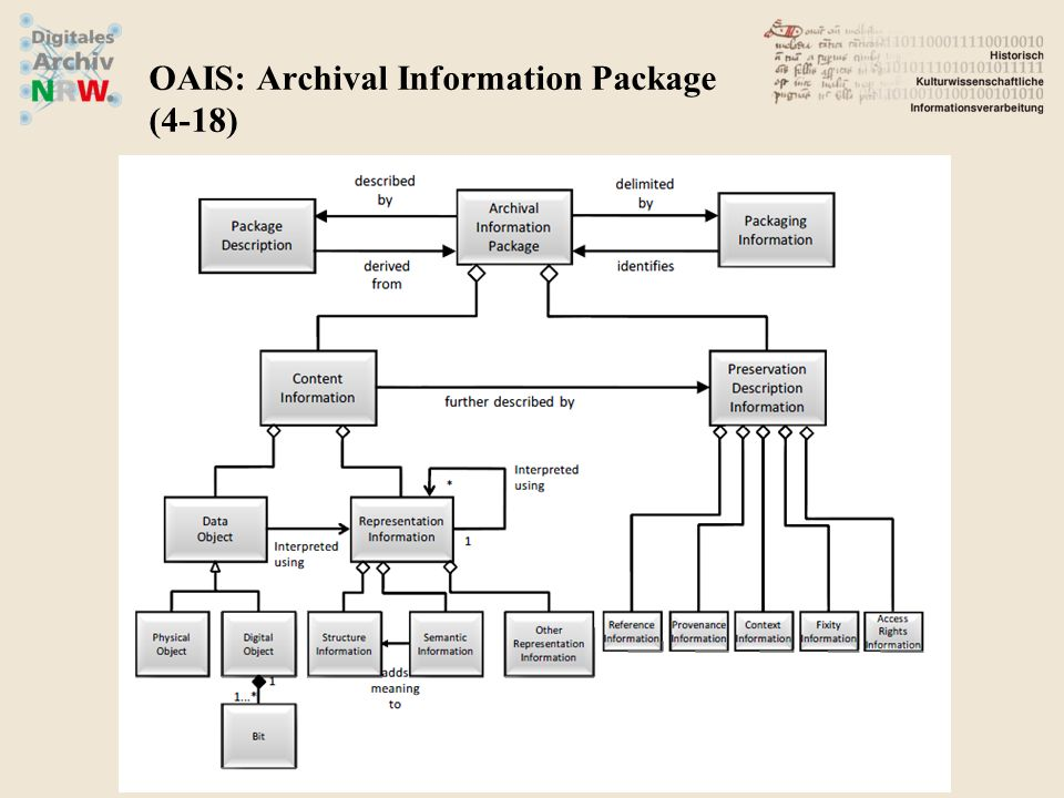 OAIS: Archival Information Package (4-18)