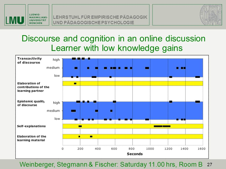 Discourse and cognition in an online discussion