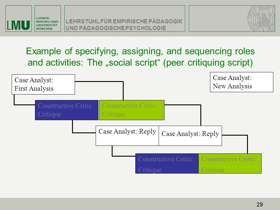 "Example of specifying, assigning, and sequencing roles and activities: The ""social script (peer critiquing script)"