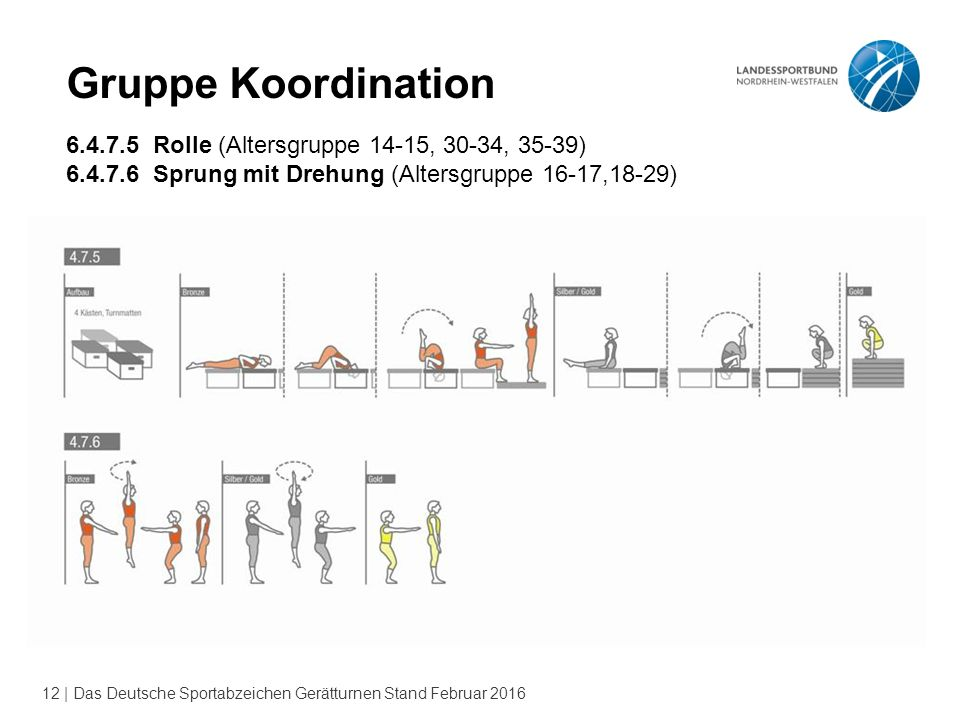 Gruppe Koordination 6.4.7.5 Rolle (Altersgruppe 14-15, 30-34, 35-39)